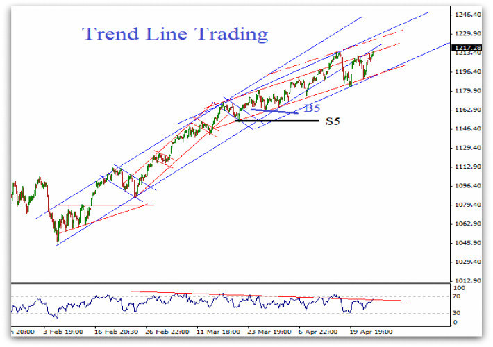 Trend Line Trading - Technical Analysis of stock trends