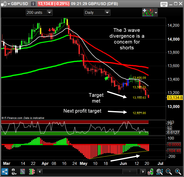 Cable Warning Signals - It\u0027s Time To Bank Profits Free market update