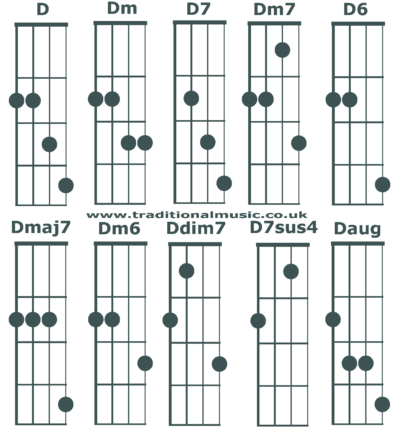 D7 chord guitar image collections example any chord ideas left handed guitar chord chart pdf image collections guitar left handed guitar chord chart pdf images hexwebz Gallery