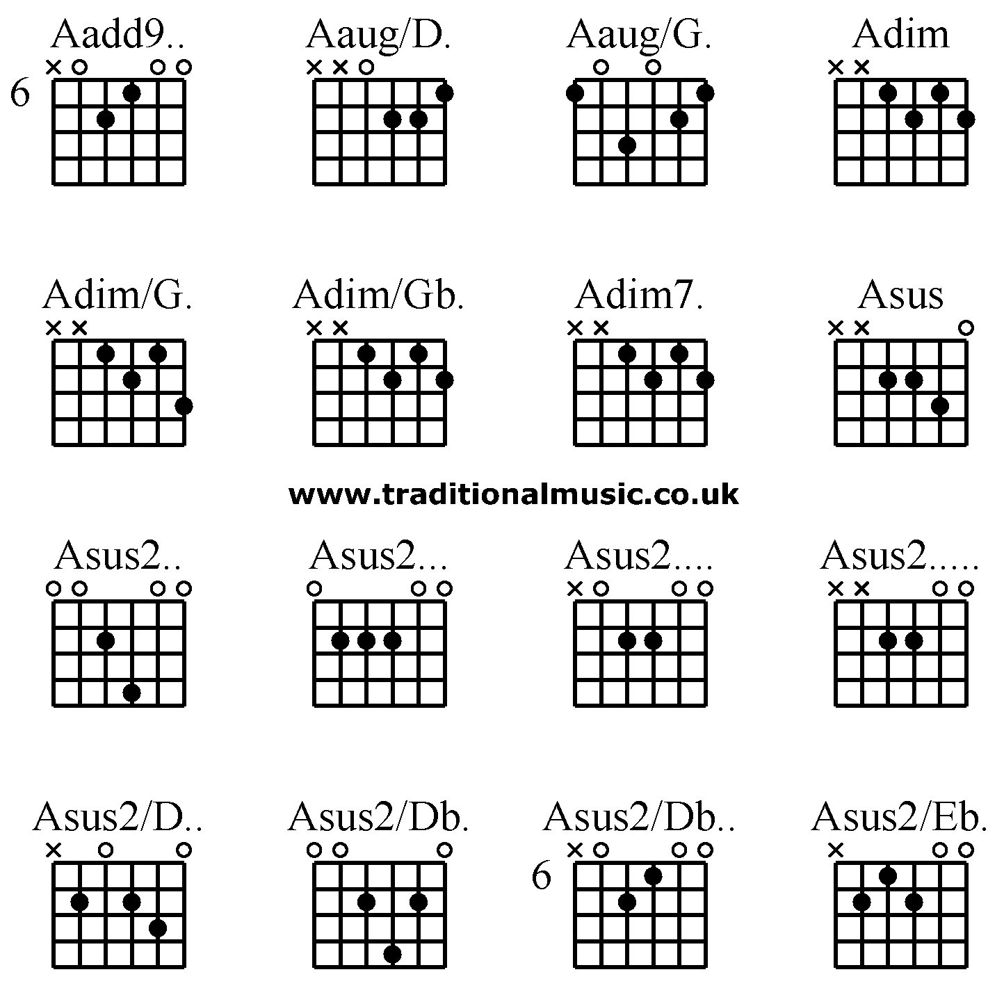 guitar cord diagram