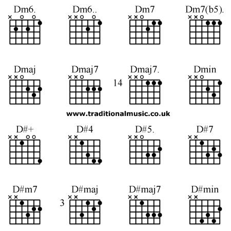Dm7 Sheet Music