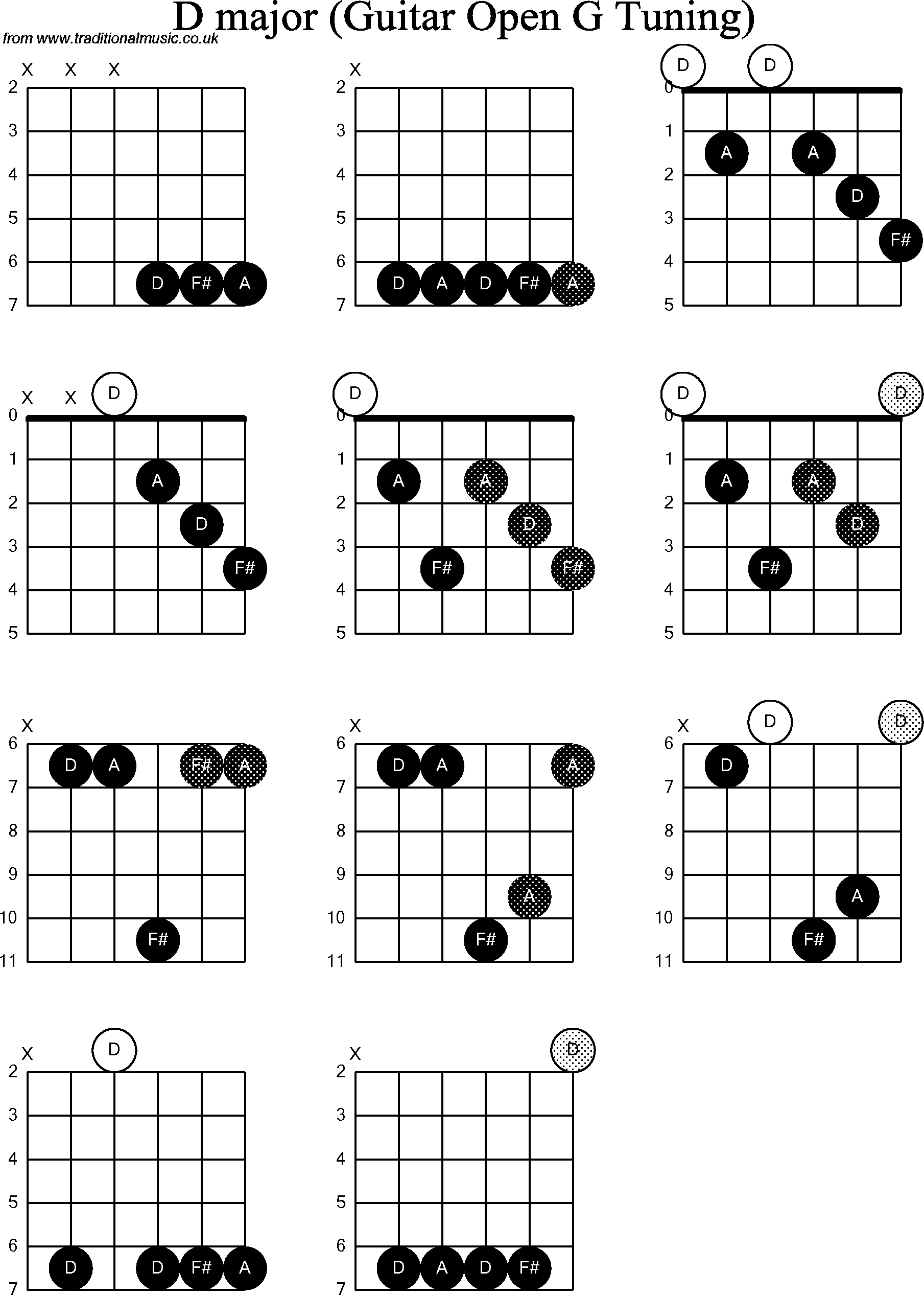 chord diagrams for dobro d