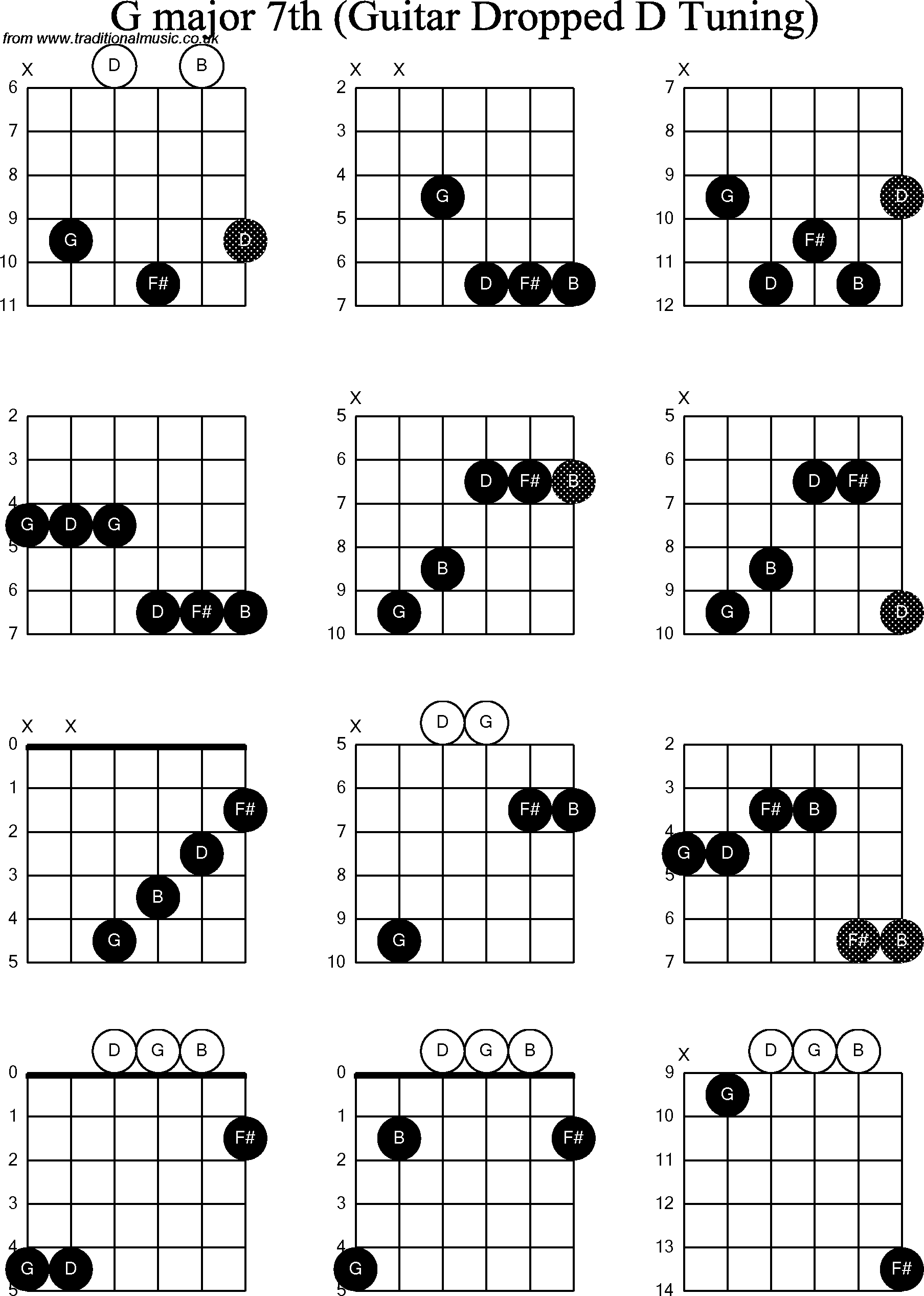 d major guitar chord diagram