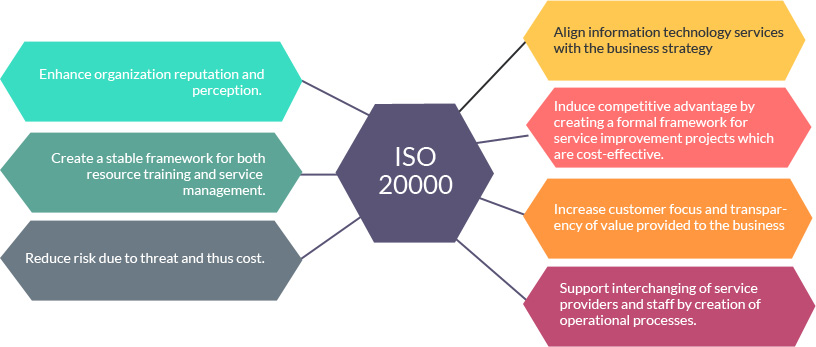 ISO 20000-1 IT Service Management System Chennai