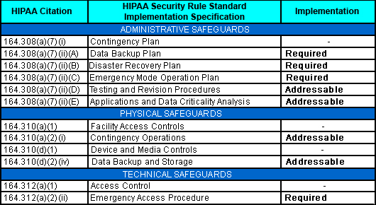 HIPAA Contingency Plan - contingency plan example