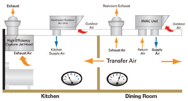 Outdoor Air Unit HVAC Systems for Restaurants Trane Commercial