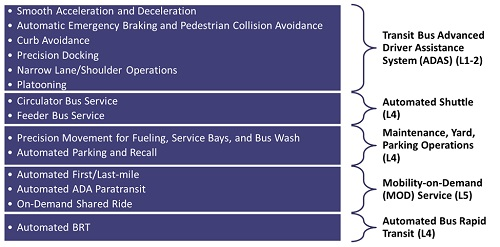Transit Automation Research Federal Transit Administration