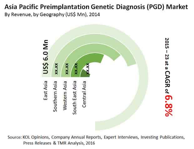 Preimplantation Genetic Diagnosis Market - Asia Industry Analysis