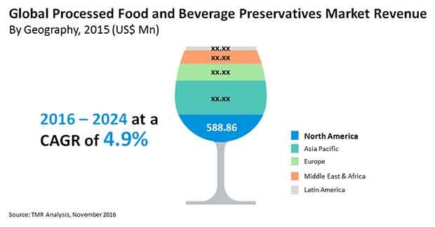 Processed Food Beverage Preservatives Market Global