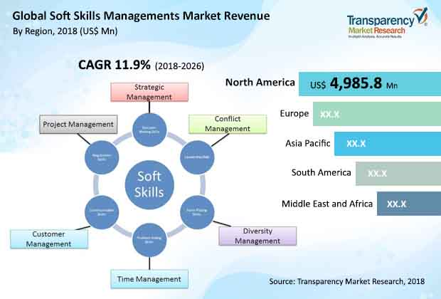 Soft Skills Management Market to reach value of US$ 33,7361 Mn by