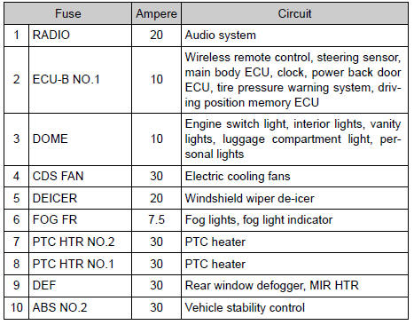 Toyota Rav4 Fuse Box Diagram - 1guereaekssiew \u2022