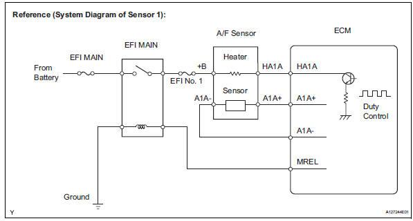 Toyota RAV4 Service Manual Oxygen (a/f) sensor heater control