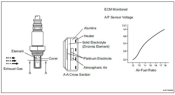 Toyota RAV4 Service Manual Oxygen (a/f) sensor signal stuck