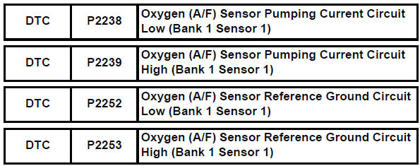 Toyota RAV4 Service Manual Oxygen (a/f) sensor pumping current