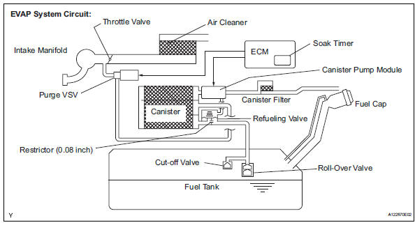 Toyota Evap System standard electrical wiring diagram