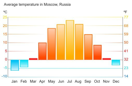Best Time to Visit Russia Weather  Travel Seasons Overview