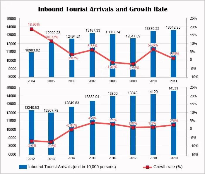 China Tourism Statistics and Data of 2007 to 2018
