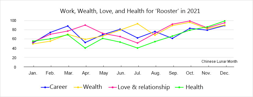 Rooster Luck Prediction by Month 2019, Monthly Horoscope
