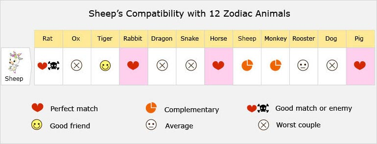 Sheep/Goat/Ram Love Compatibility, Best Matches, Marriage