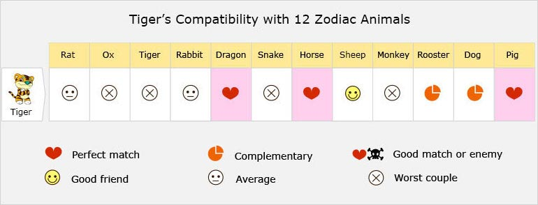 Tiger Love Compatibility, Relationship, Best Matches, Marriage
