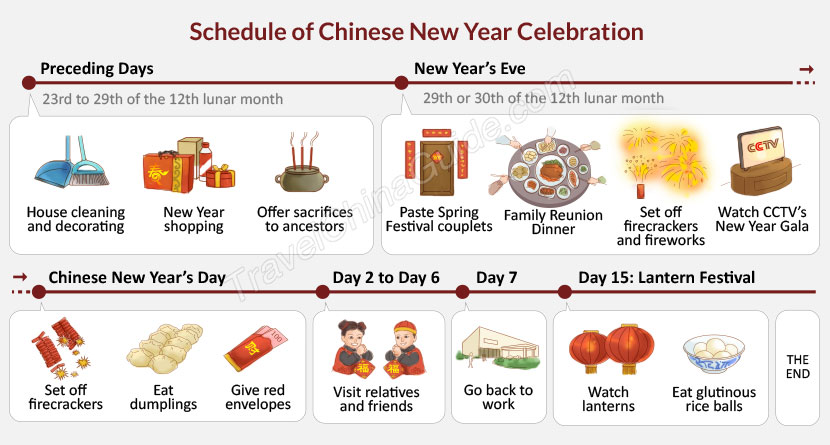 Chinese New Year Schedule 2020 Day-by-Day Festivity Preparation