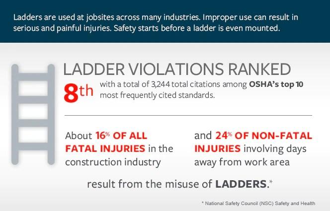 Ladder Safety Tips Travelers Insurance
