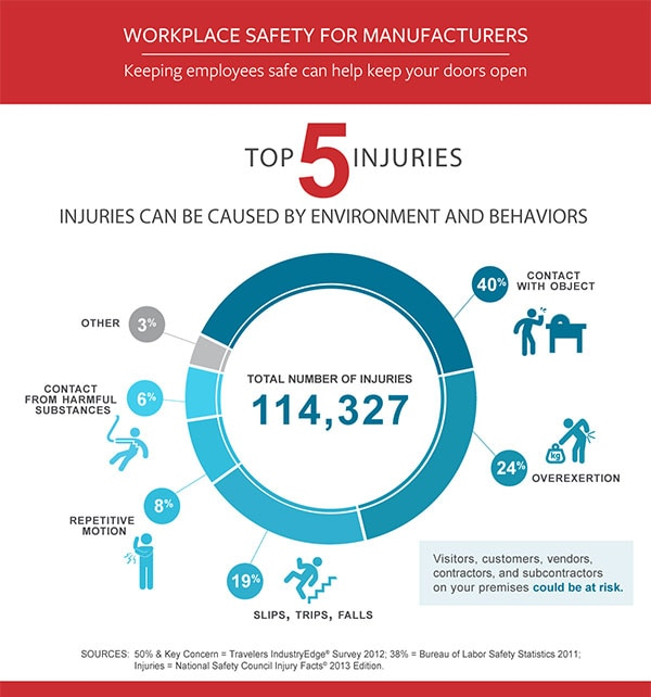 Top Causes of Manufacturing Injuries Travelers Insurance