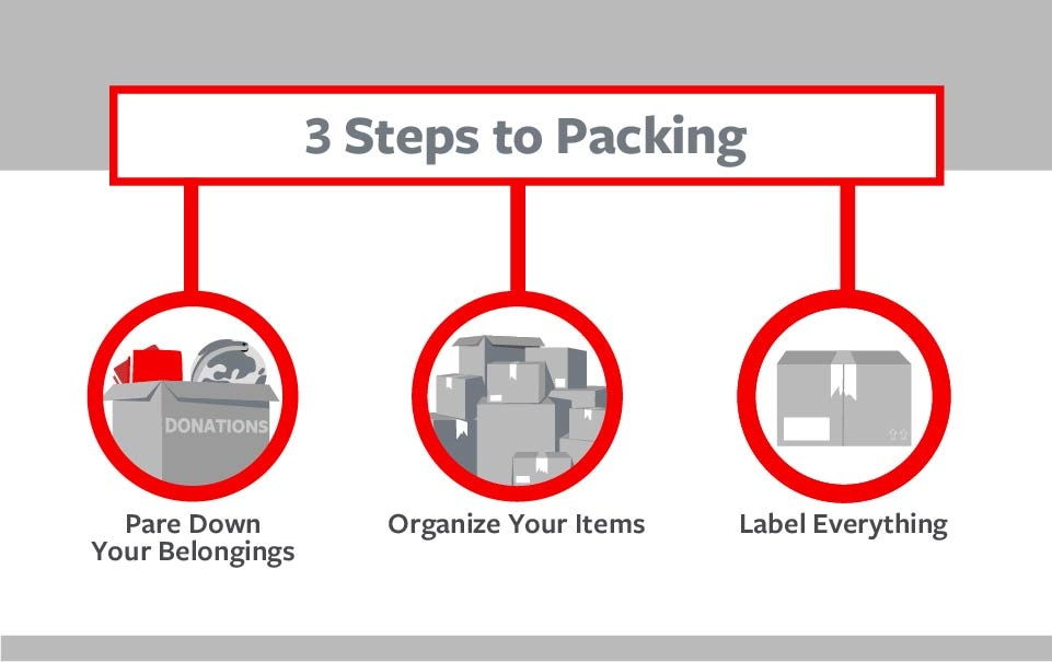 How to Pack for a Move Travelers Insurance