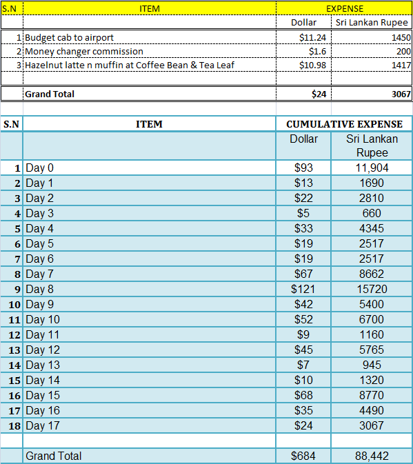 Sri Lanka Travel Expense Report- Day 17