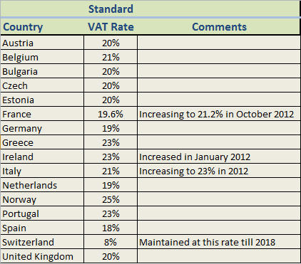 VAT Rates in EU