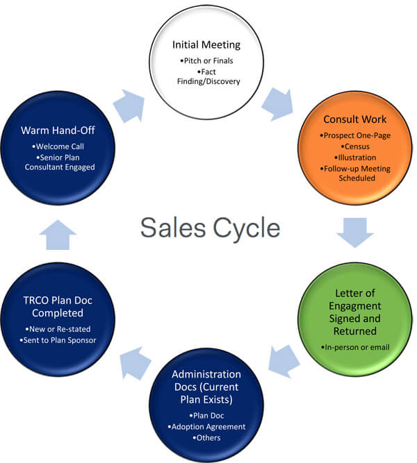 6 Stages of The Ryding Company Sales Cycle - The Ryding Company