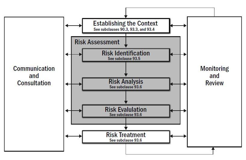 Tree Risk Assessment - risk assessment