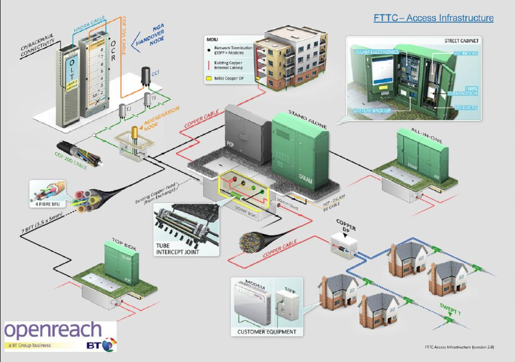 FTTC Broadband - What Exactly Is It?