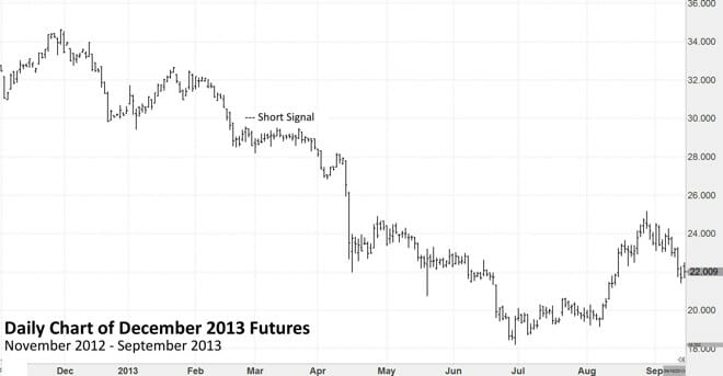 Massive Trend Following Chart Proof