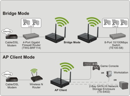 300Mbps Wireless N Access Point marigoldit