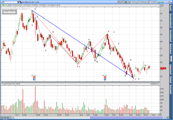 FaceBook (FB) and a Potential Breakdown of an Elliot Wave 2