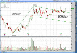 3D Systems (DDD) Bull Flag Continuation Pattern Potential Breakout