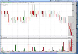 Sirius XM Radio (SIRI) 5 Minute Candlestick Chart 8/13/2013