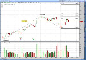 Analyzing Apple's (AAPL) Stock Chart - Fibonacci Style