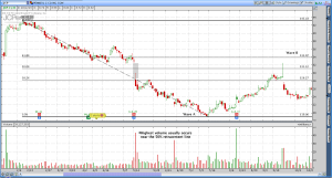 JC Penny's (JCP) candlestick stock chart analyzed with Fibonacci tools and volume analysis.