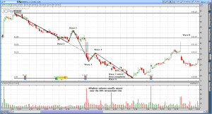 JC Penny (JCP) Picture Perfect Elliott Wave Breakdown