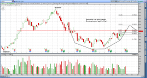 Apple (AAPL) - Will the cup pattern develop a handle?