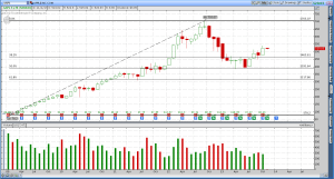 Apple (AAPL) - Completing a 50% Retracement