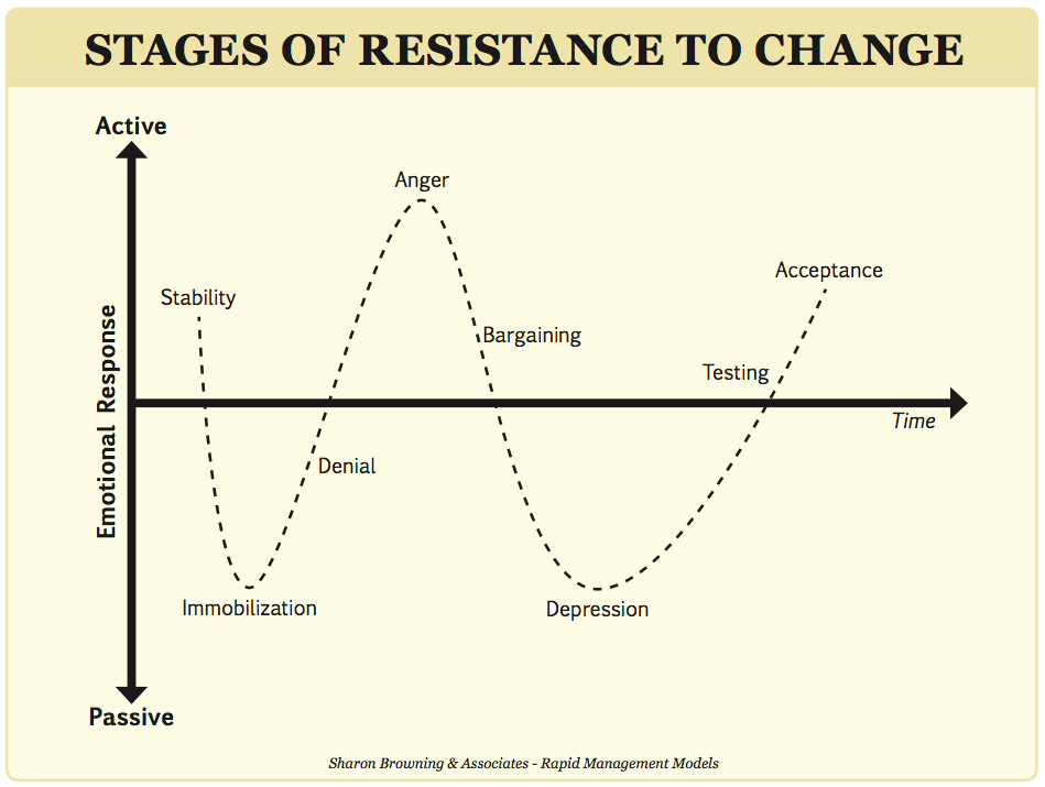 Six Ways to Overcome Resistance to Change - Tres Coaching Services
