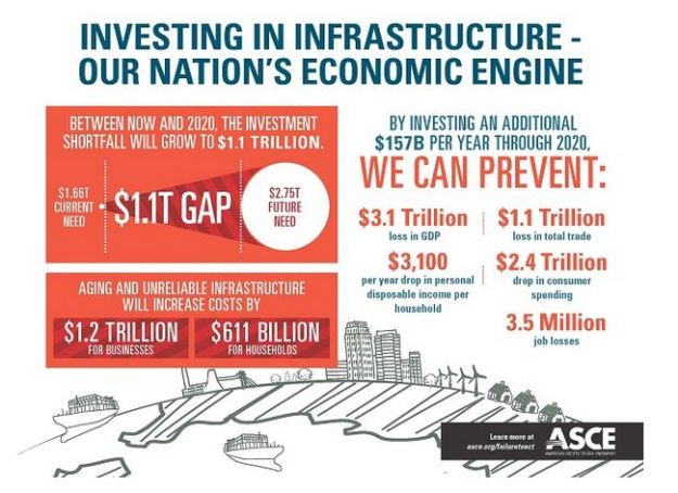 Infrastructure gap+opportunities