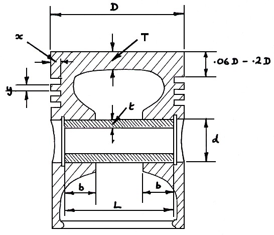 Methods of Designing Piston and Ring Assemblies \u2013 Neale Consulting