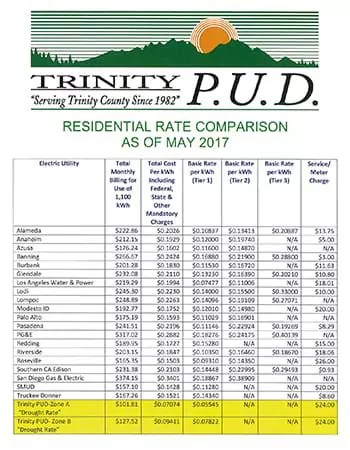 Trinity PUD Rate Comparison
