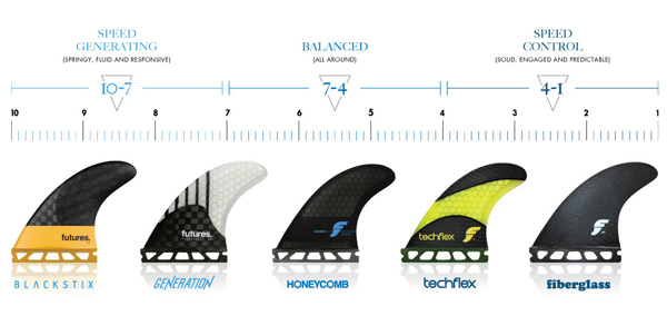 Futures Ride Number Explained \u2014 REAL Watersports