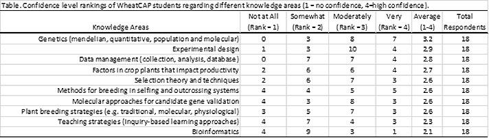 2017 Graduate Student Survey \u2014 TCAP