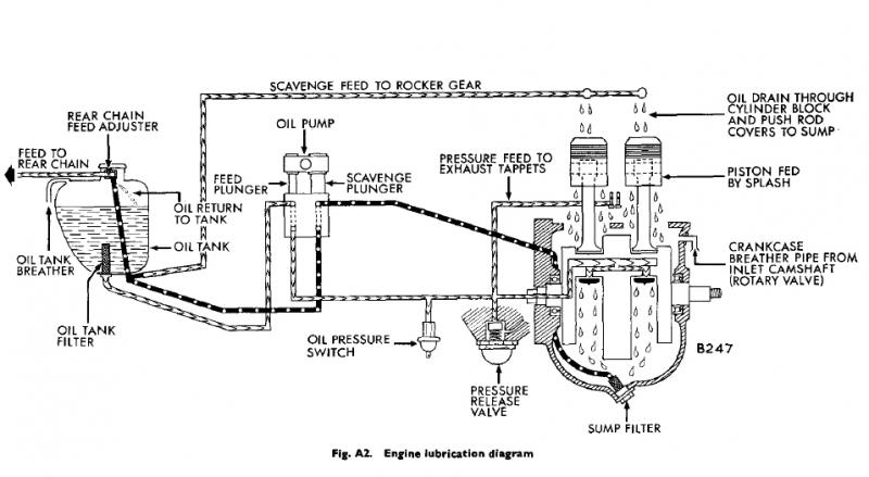 Vintage Triumph Engine Diagram Wiring Schematic Diagram